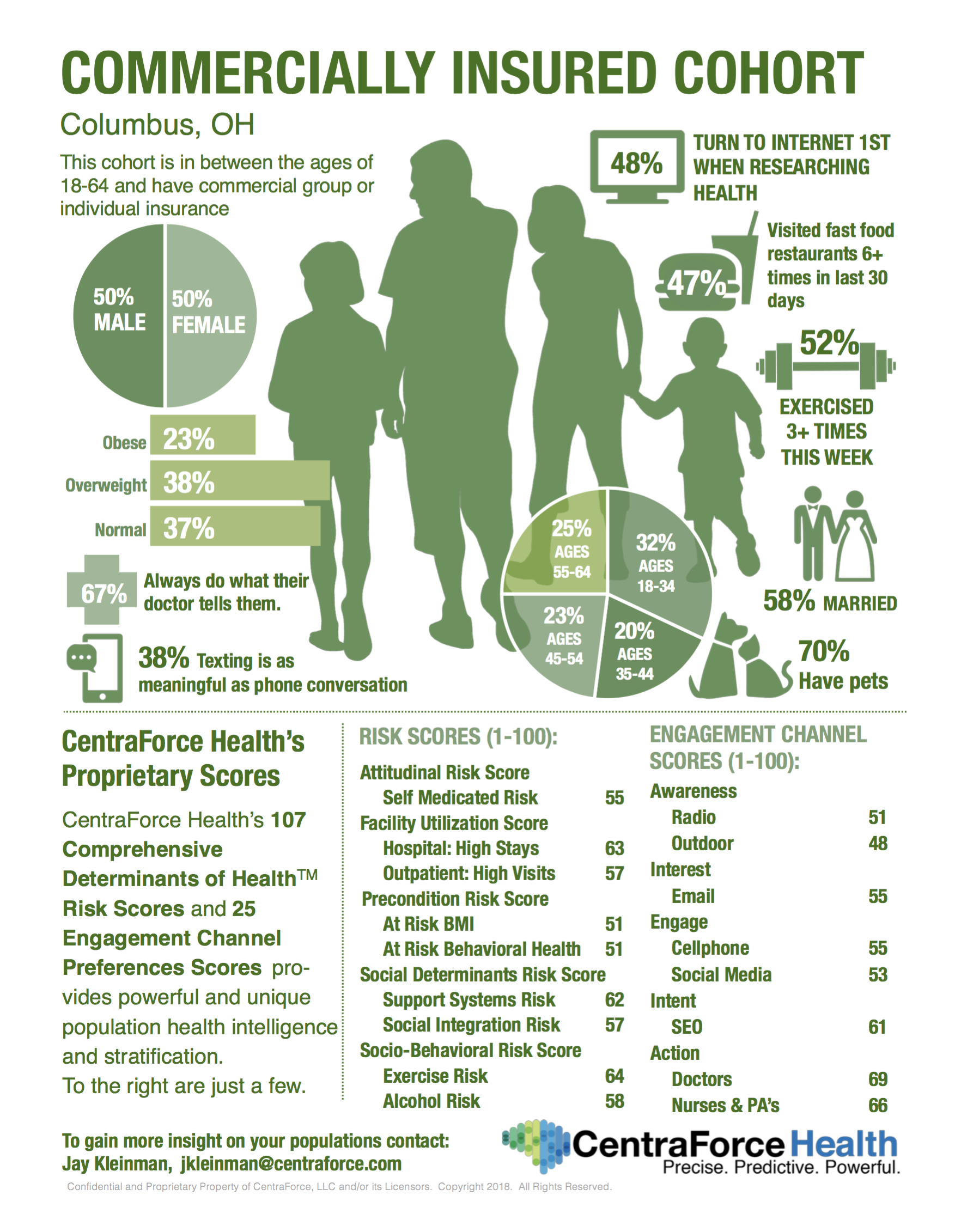 Commercially Insured Infographic